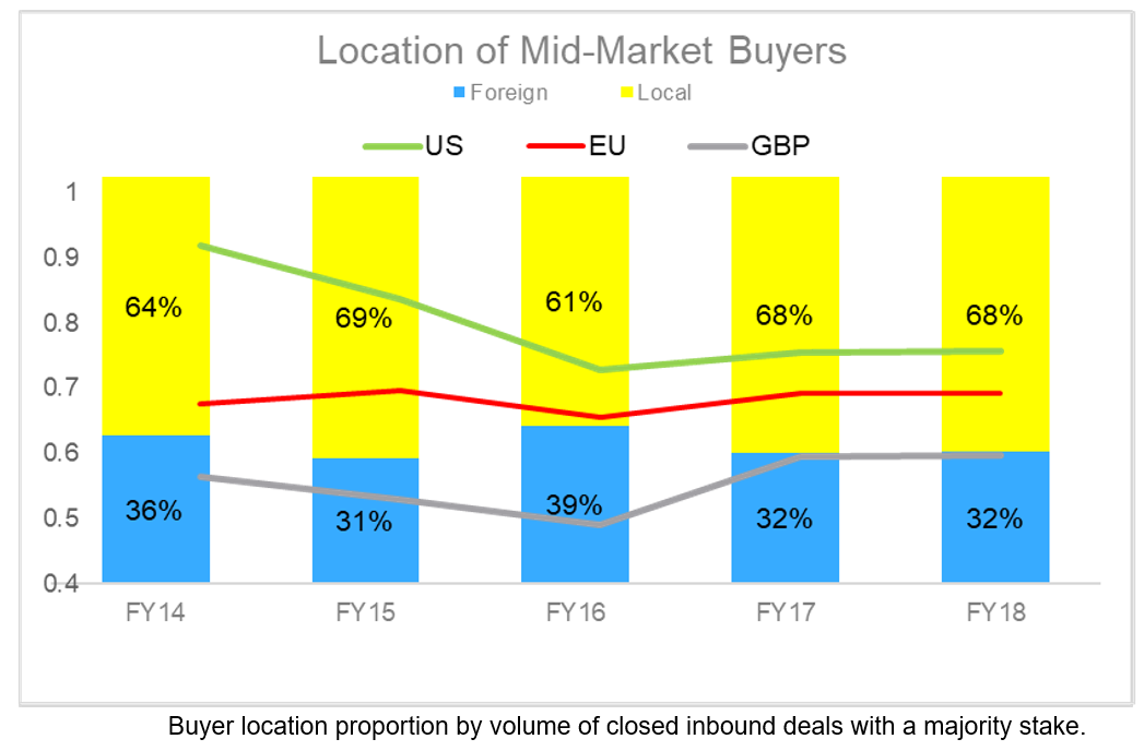 location of mid market buyers